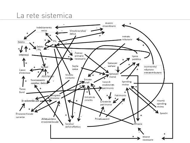 DEXT un modello matematico sul rapporto debito pil