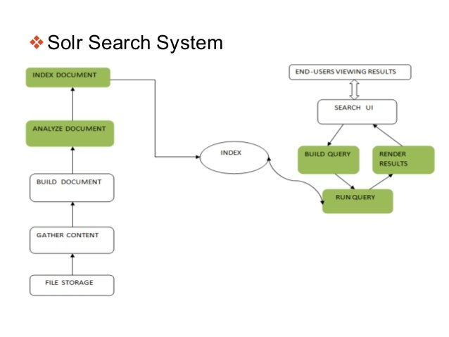 ❖Solr Search System