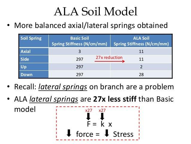 Understanding Stress Analysis Topics