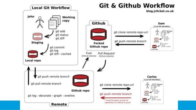 Introduction to Git for Force com Developers
