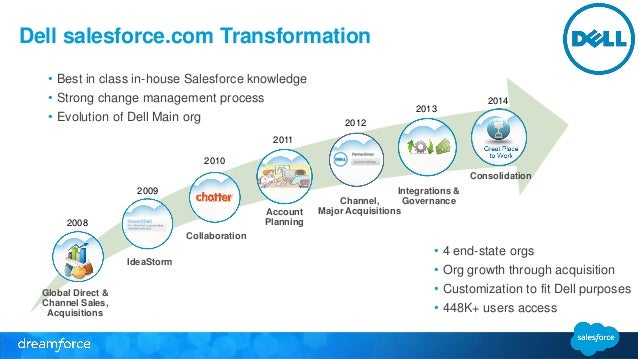 how to implement many relationship in salesforce dreamforce