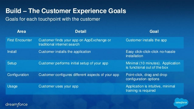 Build – The Customer Experience Goals  Goals for each touchpoint with the customer  Area Detail Goal  First Encounter Cust...