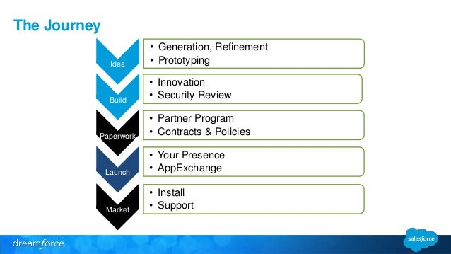 The Journey  Build  • Innovation  • Security Review  Paperwork  • Partner Program  • Contracts & Policies  Launch  • Your ...