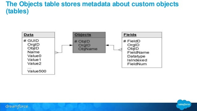 Salesforce Multitenant Architecture: How We Do the Magic We Do