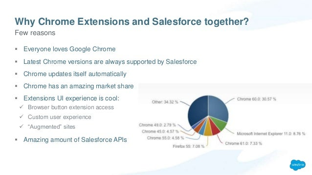 DF17 - Build your own jaw-dropping Salesforce Chrome Extension