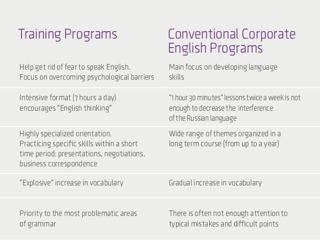 English Language Training Programs