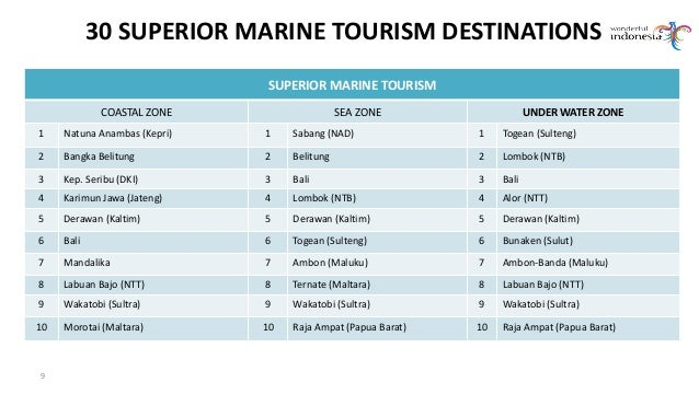 Prospect Of Marine Tourism In Indonesia Challenges And Opportunities