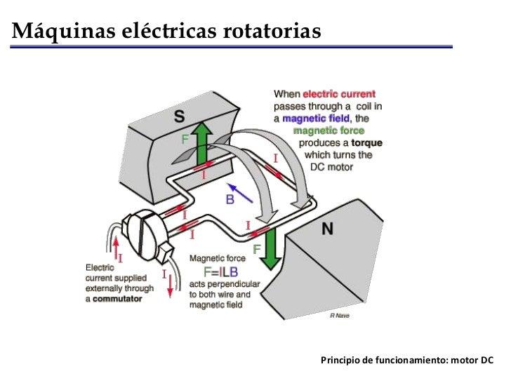 f61cd7cfe60 Máquinas eléctricas rotatorias Principio de funcionamiento  motor DC ...
