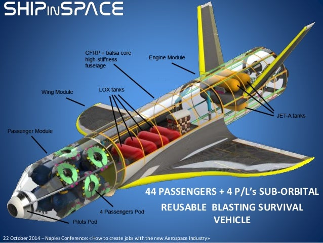 44 PASSENGERS + 4 P/L's SUB-ORBITAL REUSABLE BLASTING SURVIVAL VEHICLE 22 October 2014 – Naples Conference: «How to create...