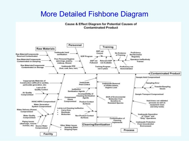 Capa root cause analysis and risk management 18 very detailed fishbone diagram increased outpatient ccuart Gallery
