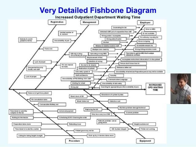 Blank fishbone diagram medication errors nursing fishbone labs fishbone diagram for fall assessment product wiring diagrams u2022 fishbone process capa root cause analysis ccuart Choice Image