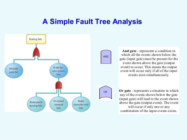 Fault Tree Template Fault Tree Analysis Diagrams  Fault Tree