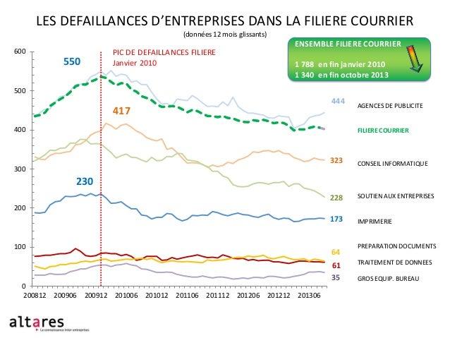 LES DEFAILLANCES D'ENTREPRISES DANS LA FILIERE COURRIER (données 12 mois glissants)  ENSEMBLE FILIERE COURRIER  600  PIC D...