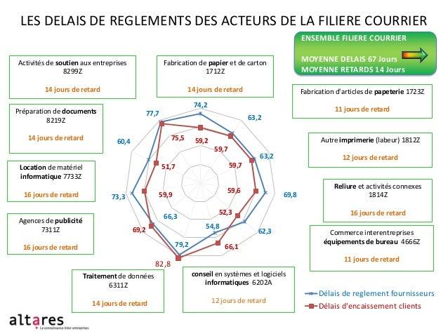 LES DELAIS DE REGLEMENTS DES ACTEURS DE LA FILIERE COURRIER ENSEMBLE FILIERE COURRIER Activités de soutien aux entreprises...