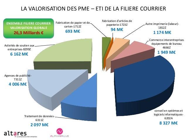 LA VALORISATION DES PME – ETI DE LA FILIERE COURRIER ENSEMBLE FILIERE COURRIER VALORISATION GLOBALE  26,3 Milliards € Acti...