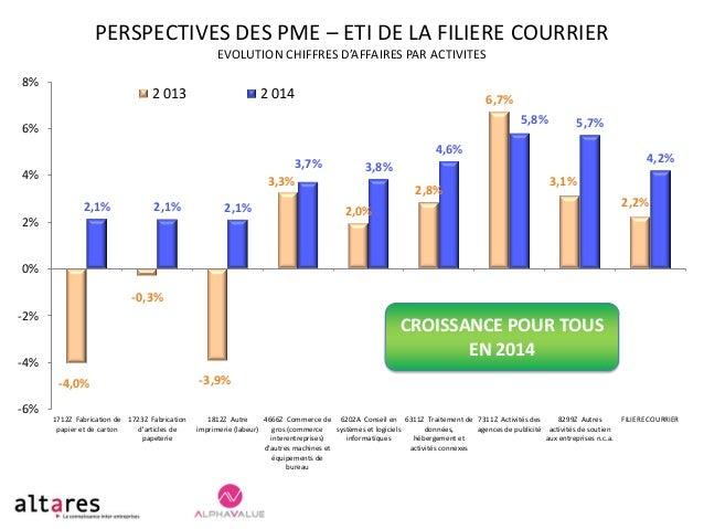 PERSPECTIVES DES PME – ETI DE LA FILIERE COURRIER EVOLUTION CHIFFRES D'AFFAIRES PAR ACTIVITES 8%  2 013  2 014  6,7% 5,8% ...