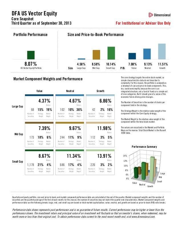 DFA US Vector Equity  Dimensional  Core Snapshot Third Quarter as of September 30, 2013 Portfolio Performance  For Institu...