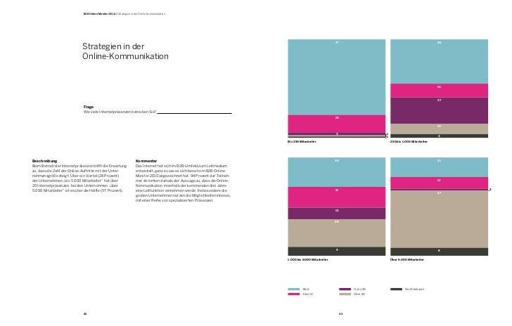 B2B Online Monitor 2012