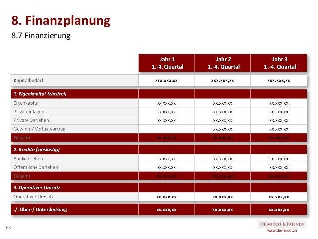 Wunderbar Beispiel Finanzplan Lebenslauf Ideen ...