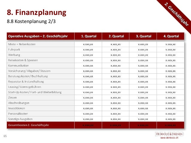De Micco & Friends Kostenlose Businessplan-Vorlage, Geschäftsplan, De…