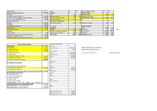 1-Receita bruta Venda de mercadorias e/ou serviços 2-Deduções 3- Receita operacional líquida ( 1-2) 4—(CMV) – custo da mer...
