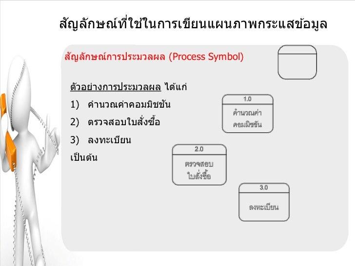 ั       ี่ ้สญลักษณ์ทใชในการเขียนแผนภาพกระแสข ้อมูล ัสญลักษณ์การประมวลผล (Process Symbol) ตัวอย่างการประมวลผล ได ้แก่     ...