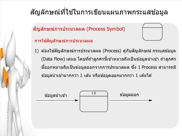 ั       ี่ ้สญลักษณ์ทใชในการเขียนแผนภาพกระแสข ้อมูล ัสญลักษณ์การประมวลผล (Process Symbol)      ้ ั การใชสญลักษณ์การประมวลผ...