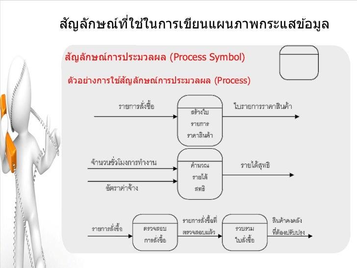 ั       ี่ ้สญลักษณ์ทใชในการเขียนแผนภาพกระแสข ้อมูล ัสญลักษณ์การประมวลผล (Process Symbol)              ้ ั ตัวอย่างการใชสญ...