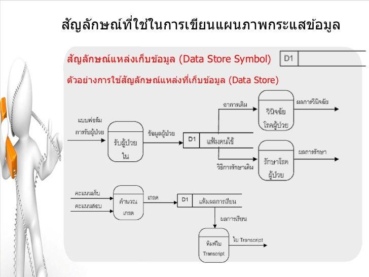 ั       ี่ ้สญลักษณ์ทใชในการเขียนแผนภาพกระแสข ้อมูล ัสญลักษณ์แหล่งเก็บข ้อมูล (Data Store Symbol)             ้ ัตัวอย่างก...