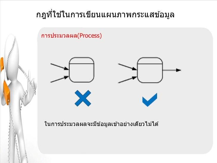 ่ ้กฎทีใชในการเขียนแผนภาพกระแสข ้อมูล การประมวลผล(Process)  ในการประมวลผลจะมีข ้อมูลเข ้าอย่างเดียวไม่ได ้
