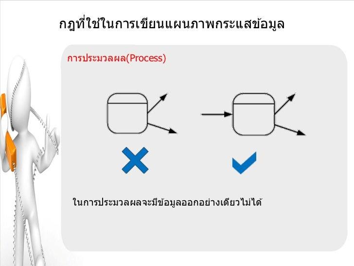 ่ ้กฎทีใชในการเขียนแผนภาพกระแสข ้อมูล การประมวลผล(Process)  ในการประมวลผลจะมีข ้อมูลออกอย่างเดียวไม่ได ้