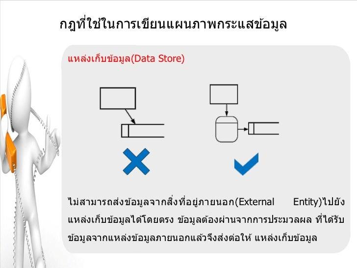 ่ ้กฎทีใชในการเขียนแผนภาพกระแสข ้อมูล แหล่งเก็บข ้อมูล(Data Store) ไม่ส ามารถส่งข ้อมูล จากส งทีอยู่ภ ายนอก(External      ...