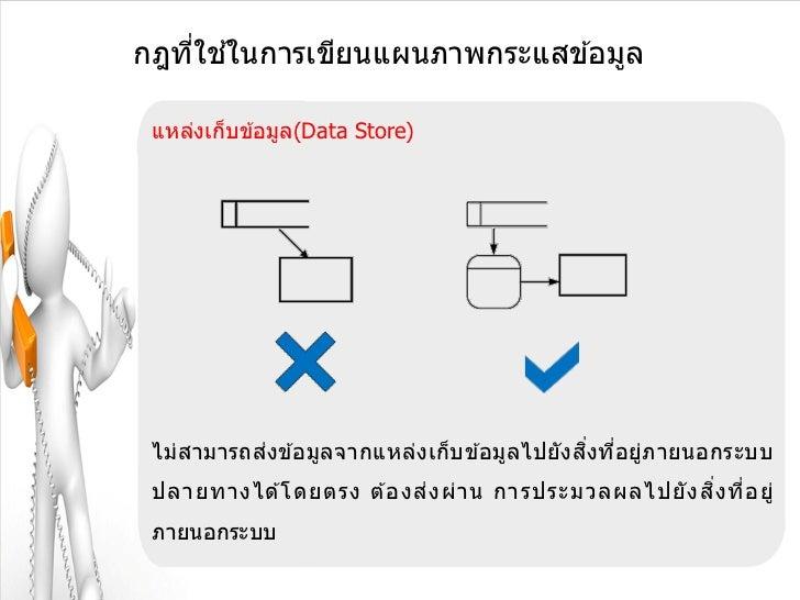 ่ ้กฎทีใชในการเขียนแผนภาพกระแสข ้อมูล แหล่งเก็บข ้อมูล(Data Store) ไม่สามารถส่งข ้อมูลจากแหล่งเก็บข ้อมูลไปยังสงทีอยู่ภายน...