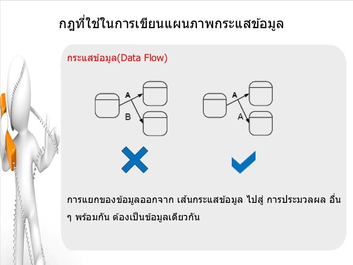 ่ ้กฎทีใชในการเขียนแผนภาพกระแสข ้อมูล กระแสข ้อมูล(Data Flow) การแยกของข ้อมูลออกจาก เสนกระแสข ้อมูล ไปสู่ การประมวลผล อืน...