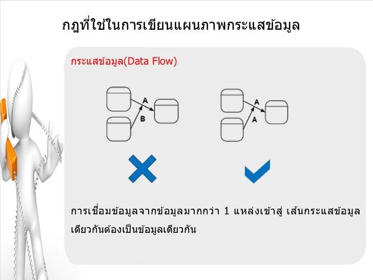 ่ ้กฎทีใชในการเขียนแผนภาพกระแสข ้อมูล กระแสข ้อมูล(Data Flow) การเช อ มข ้อมู ล จากข ้อมูล มากกว่า 1 แหล่ง เข ้าสู่ เส นกร...
