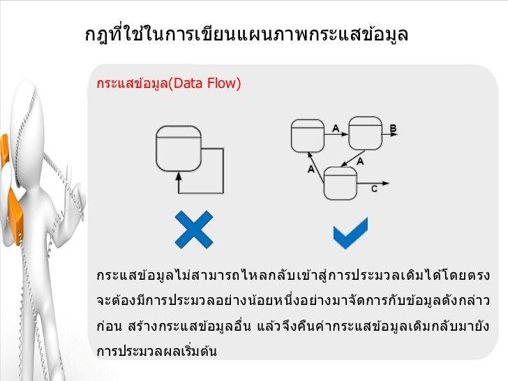 ่ ้กฎทีใชในการเขียนแผนภาพกระแสข ้อมูล กระแสข ้อมูล(Data Flow) กระแสข ้อมู ล ไม่ ส ามารถไหลกลั บ เข ้าสู่ก ารประมวลเดิม ได ...