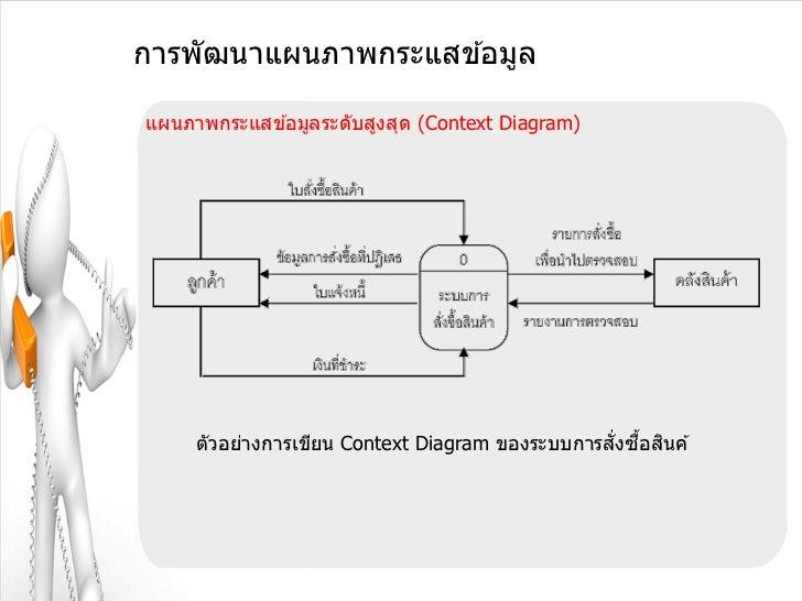 การพัฒนาแผนภาพกระแสข ้อมูลแผนภาพกระแสข ้อมูลระดับสูงสุด (Context Diagram)                                                 ...