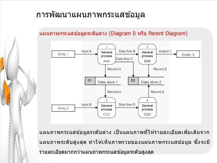 การพัฒนาแผนภาพกระแสข ้อมูลแผนภาพกระแสข ้อมูลระดับล่าง (Diagram 0 หรือ Parent Diagram)แผนภาพกระแสข ้อมูล ระดั บ ล่า ง เป็ น...