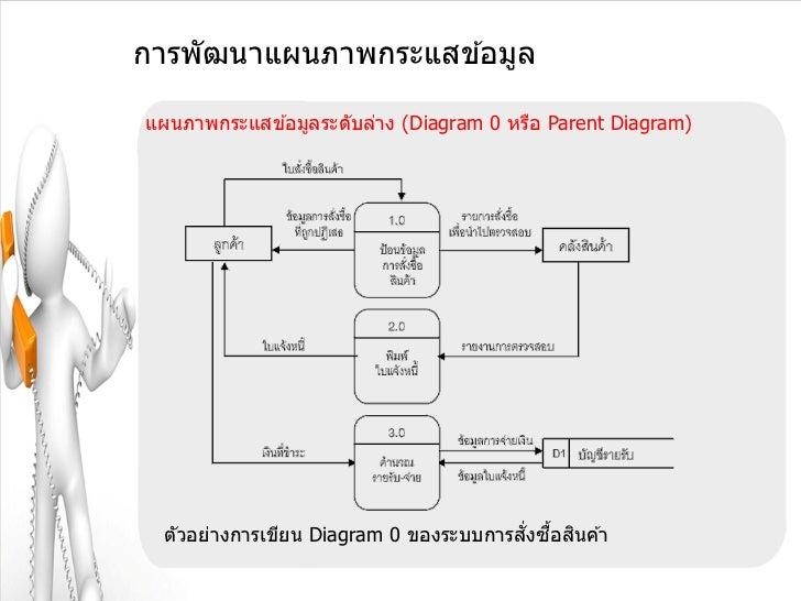 การพัฒนาแผนภาพกระแสข ้อมูลแผนภาพกระแสข ้อมูลระดับล่าง (Diagram 0 หรือ Parent Diagram)                                     ...