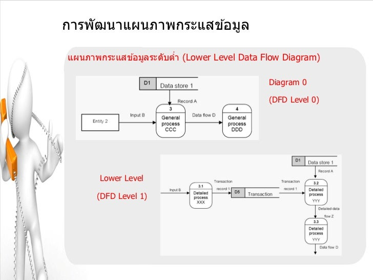 การพัฒนาแผนภาพกระแสข ้อมูลแผนภาพกระแสข ้อมูลระดับตา (Lower Level Data Flow Diagram)                        ่              ...