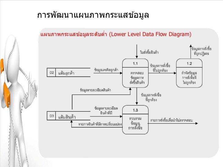 การพัฒนาแผนภาพกระแสข ้อมูลแผนภาพกระแสข ้อมูลระดับตา (Lower Level Data Flow Diagram)                        ่