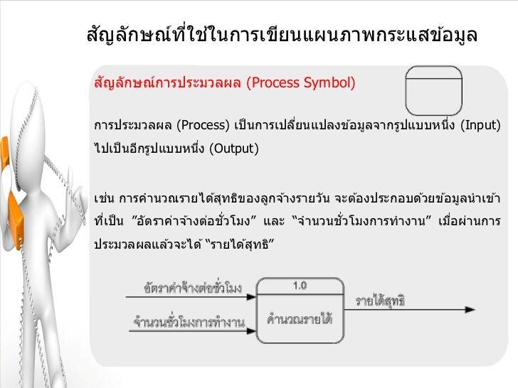 ั       ี่ ้สญลักษณ์ทใชในการเขียนแผนภาพกระแสข ้อมูล ัสญลักษณ์การประมวลผล (Process Symbol)การประมวลผล (Process) เป็ นการเปล...