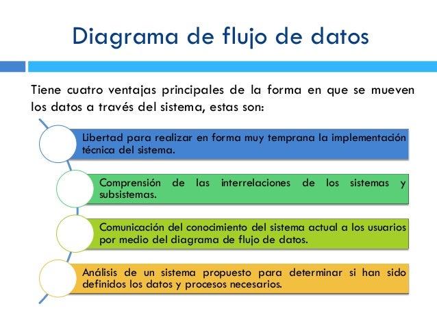 Diagrama de flujo de datos diagrama de flujo de datostiene cuatro ventajas ccuart Images