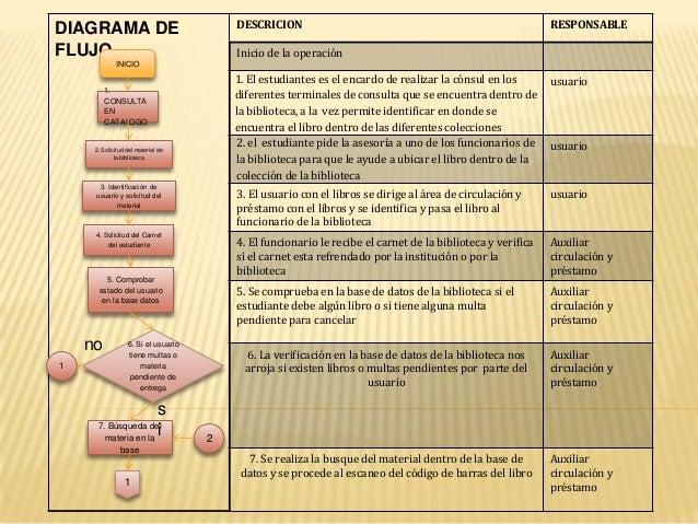 DIAGRAMA DE FLUJO DESCRICION RESPONSABLE Inicio de la operación 1. El estudiantes es el encardo de realizar la cónsul en l...
