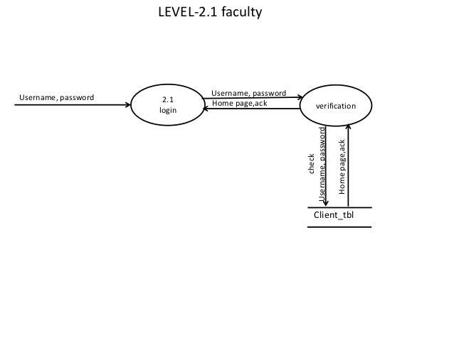 Dfd studenttbl 5 21 login verification ccuart Images