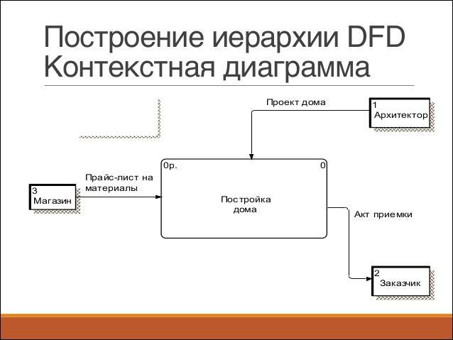 Контекстная dfd диаграмма когда появилась контекстная реклама в россии
