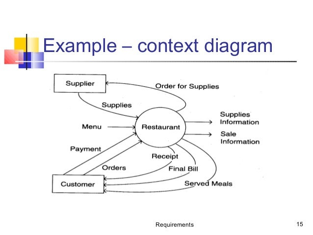 Use Case Vs Data Flow Diagram Data Wiring Diagrams
