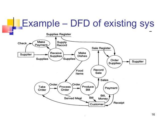 Dfd Diagram For Atm Transaction Diy Wiring Diagrams
