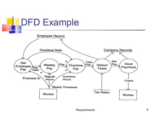 Data Flow Diagram and USe Case Diagram