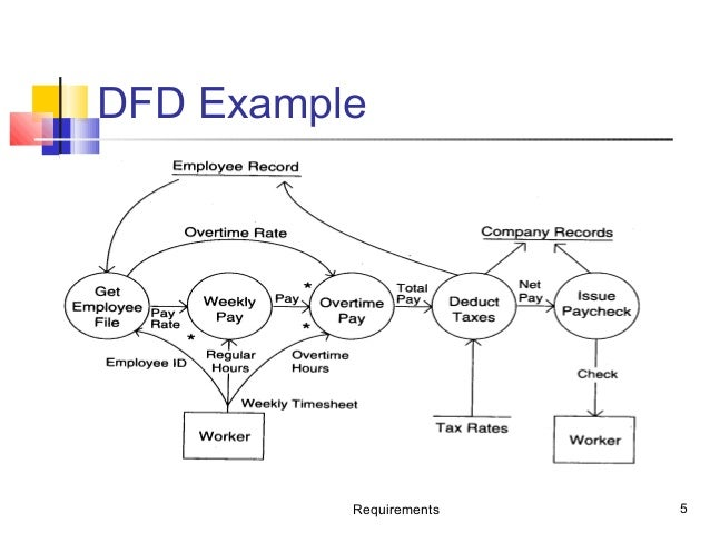 requirements 5 dfd example - Software Engineering Data Flow Diagram